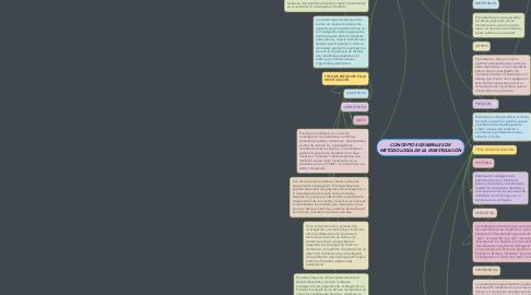 Mind Map: CONCEPTOS GENERALES DE METODOLOGÍA DE LA INVESTIGACIÓN