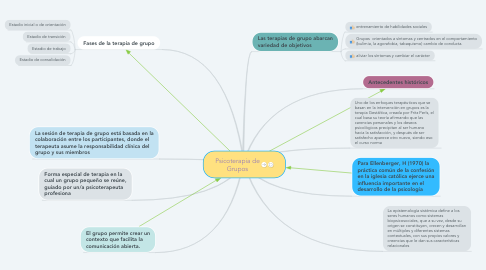 Mind Map: Psicoterapia de Grupos