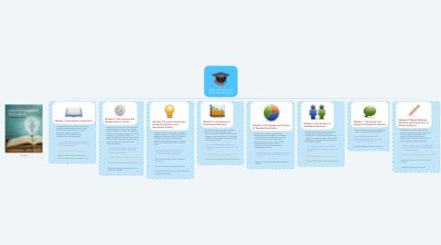 Mind Map: EDSC 535: Survey of Educational Research