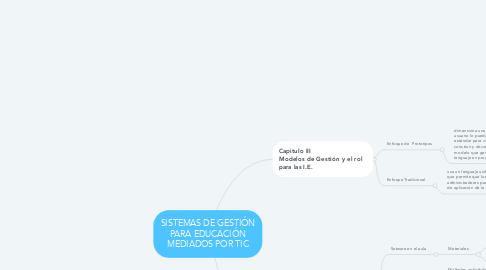 Mind Map: SISTEMAS DE GESTIÓN PARA EDUCACIÓN MEDIADOS POR TIC