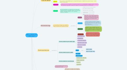 Mind Map: Abuso y maltrato en el adulto mayor