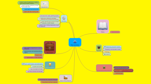 Mind Map: Press secretary