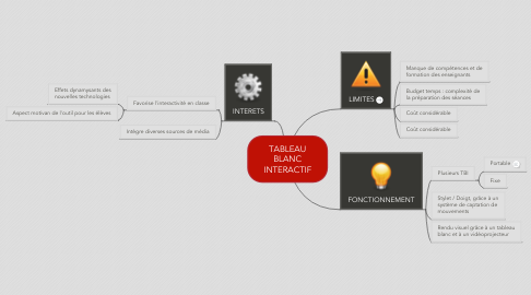 Mind Map: TABLEAU BLANC INTERACTIF