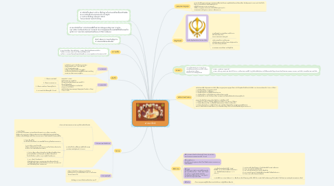Mind Map: ศาสนาซิกข์