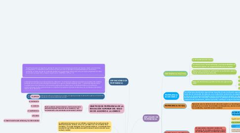 Mind Map: CREER- SABER- CONOCER