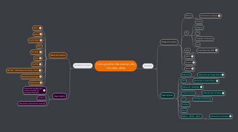 Mind Map: Cartographie des sources des données utiles