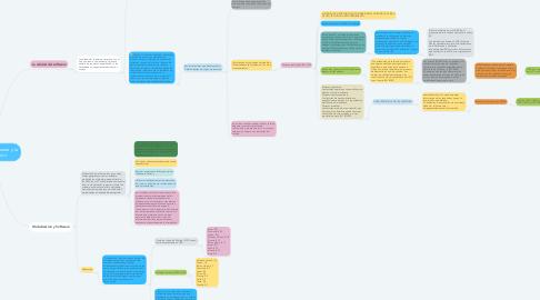Mind Map: Calidad del Software y la Globalización