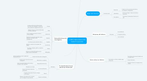 Mind Map: COMO REALIZAR UNA INVESTIGACIÓN