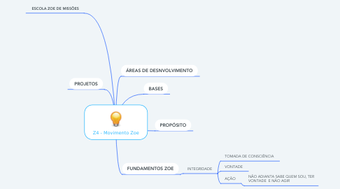 Mind Map: Z4 - Movimento Zoe