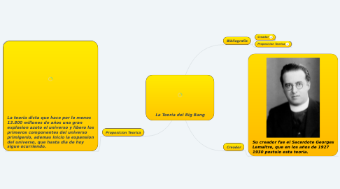 Mind Map: La Teoria del Big Bang