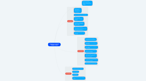 Mind Map: TRACES OF CULTURE PROJECT PLAN
