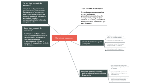 Mind Map: Manejo de pastagens