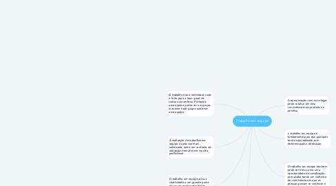 Mind Map: Trabalho em equipe