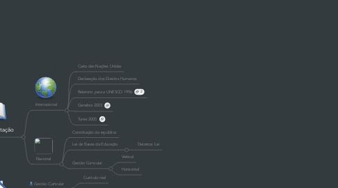 Mind Map: Sistemas Educativos