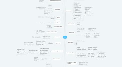 Mind Map: Neuro