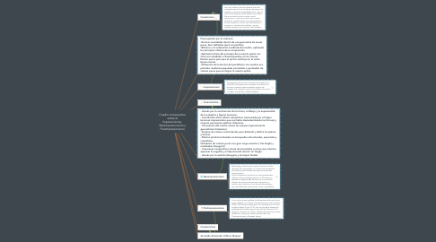 Mind Map: Cuadro comparativo sobre el Impresionismo, Neoimpresionismo y Postimpresionismo