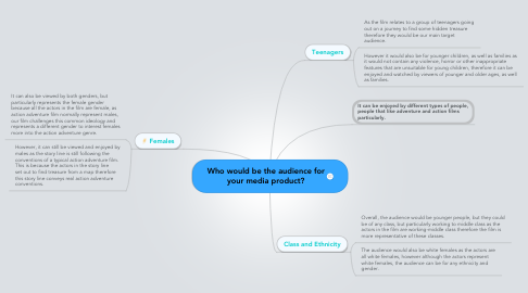 Mind Map: Who would be the audience for your media product?