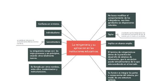 Mind Map: La reingenieria y su aplicacion en las instituciones educativas.