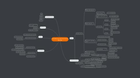 Mind Map: Индивидуальная Психология Адлера