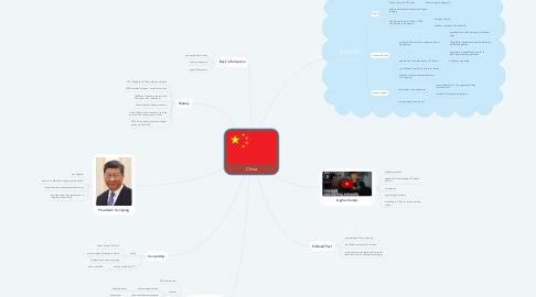 Mind Map: China