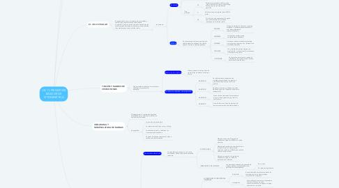Mind Map: UD 11: PRINCIPIOS BÁSICOS DE CITOGENÉTICA