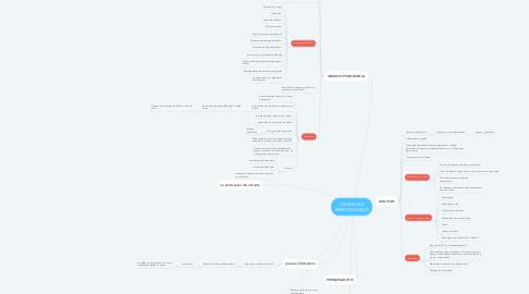Mind Map: URGENCIAS PERIODONTALES