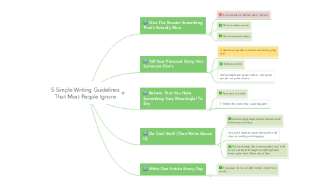 Mind Map: 5 Simple Writing Guidelines That Most People Ignore