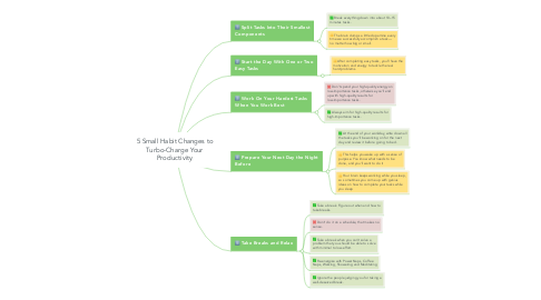 Mind Map: 5 Small Habit Changes to Turbo-Charge Your Productivity