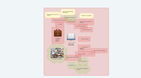 Mind Map: La entrevista Psicológica
