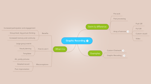 Mind Map: Graphic Recording