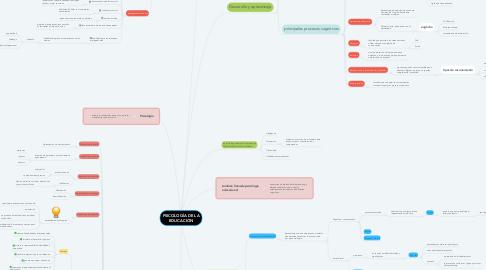 Mind Map: PSICOLOGÍA DE LA EDUCACIÓN