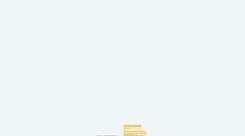 Mind Map: RAMIFICACIONES DE LAS ARTERIAS