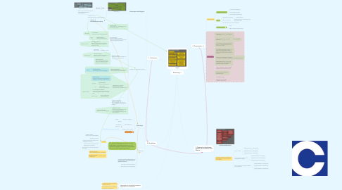 Mind Map: Klausurtag
