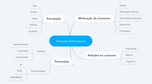 Mind Map: Fatores Intrínsecos