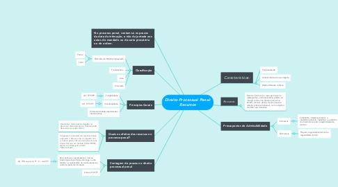 Mind Map: Direito Processual Penal: Recursos