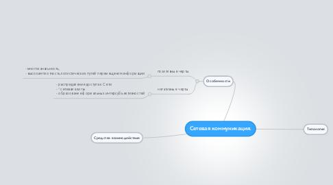 Mind Map: Сетевая коммуникация.