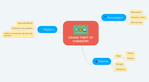 Mind Map: GRAND THEFT OF CHEMISTRY