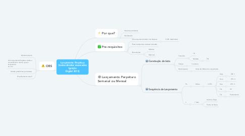 Mind Map: Lançamento Perpétuo (todos direitos reservados Ignição Digital 2013)