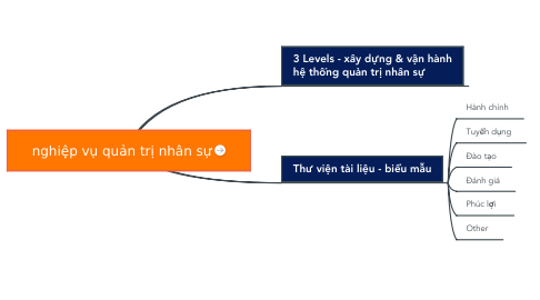 Mind Map: nghiệp vụ quản trị nhân sự