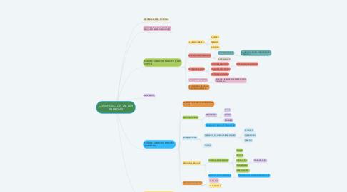 Mind Map: CLASIFICACIÓN DE LAS ENERGÍAS