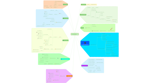 Mind Map: la motivation