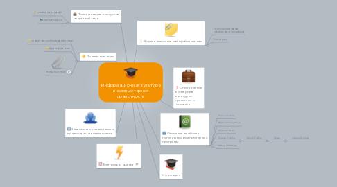 Mind Map: Информационная культураи компьютернаяграмотность