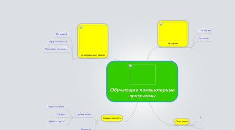 Mind Map: Обучающие компьютерные программы