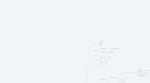 Mind Map: Sapo
