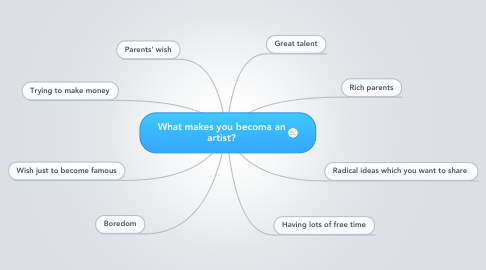 Mind Map: What makes you becoma an artist?