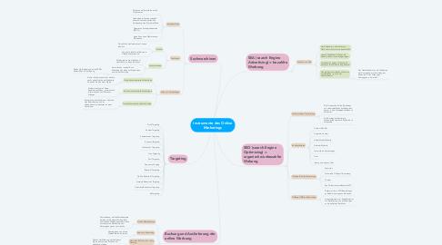 Mind Map: Instrumente des Online Marketings