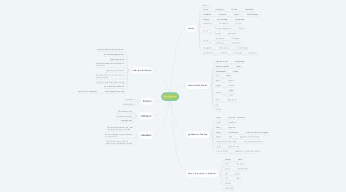 Mind Map: Bosdieren