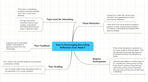 Mind Map: How to Encouraging De-Lurking Reflections from Week 5