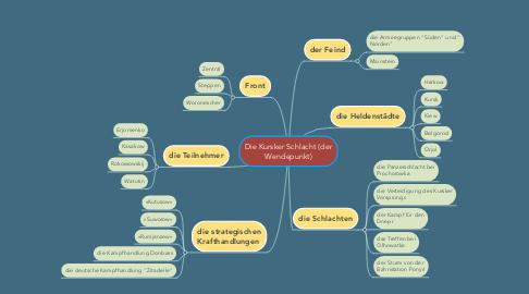Mind Map: Die Kursker Schlacht (der Wendepunkt)