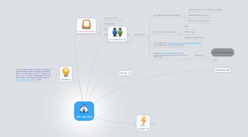 Mind Map: Site web SCD